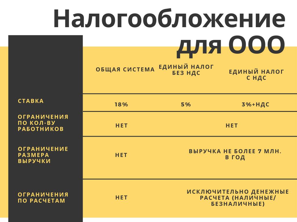 Налогообложение для ооо1