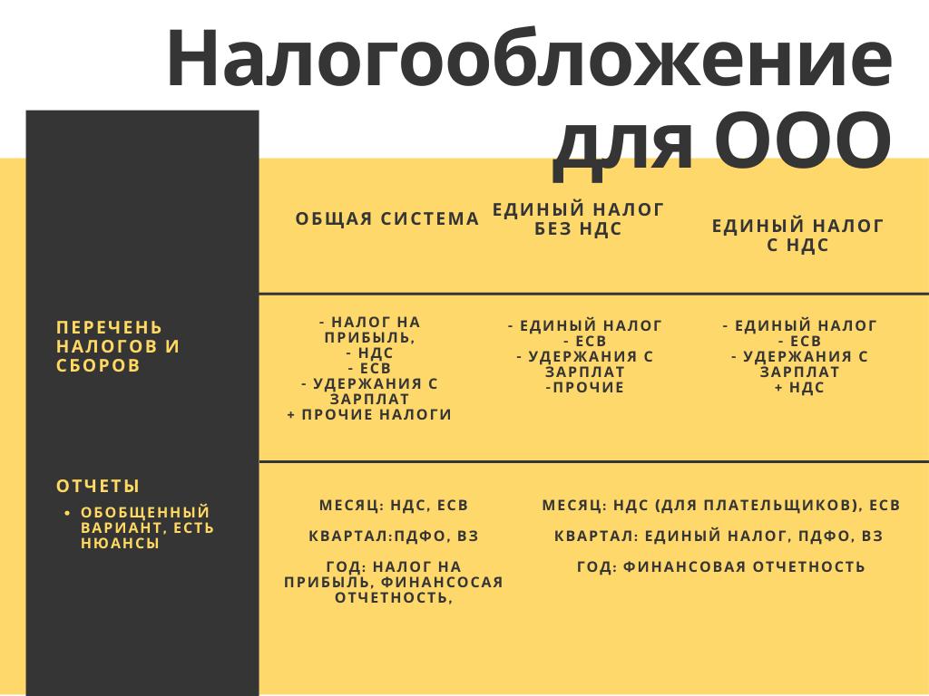 Налогообложение для ооо2