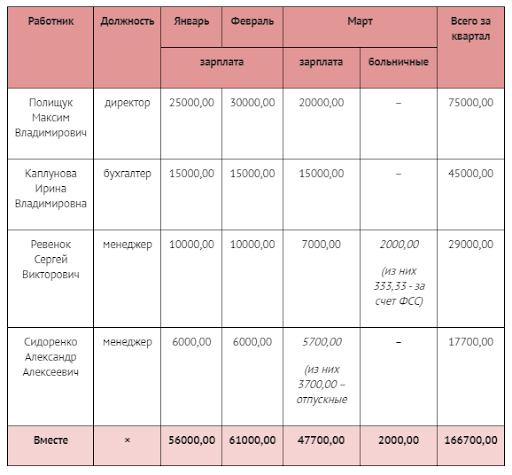 Отчет ЕСВ 2021 пример заполнения